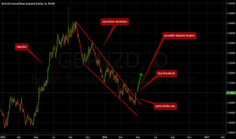 GBPNZD: GBPNZD: Don't miss this breakout!