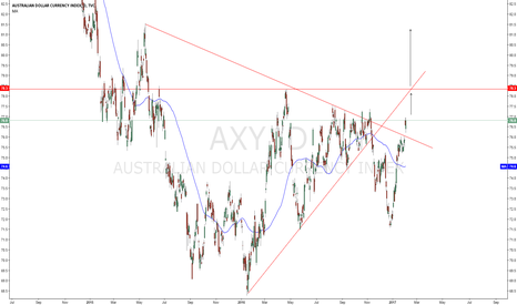 AXY: AUD INDEX  why i think dxy trend will be ( bearish part 6).