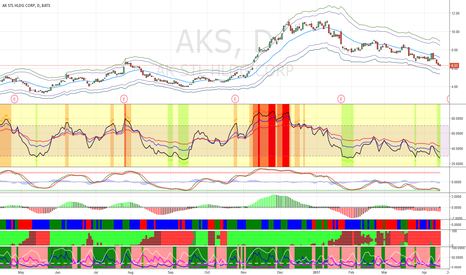 AKS: Buy AKS at $6.15 for 25% upside