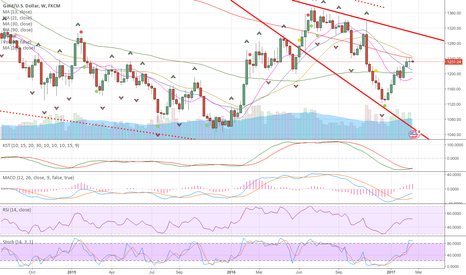 XAUUSD: XAU headed back to bottom of channel. USD strength to continue.