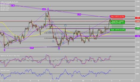 EURUSD: EUR FX - Short Position