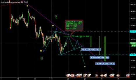 USDJPY: Usdjpy Sell limit at 112.080 for more tradingroyal.eu/wp