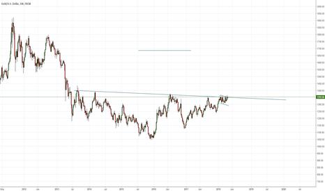 XAUUSD: Gold breakout