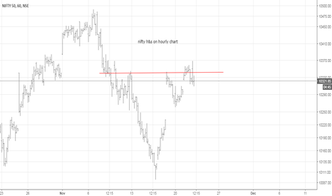 NIFTY: nifty h&s on hourly