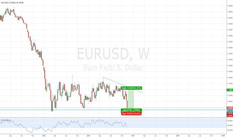 EURUSD: EURUSD LONG Long Term - Weekly
