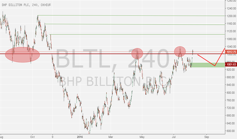 BLT: BHP Long