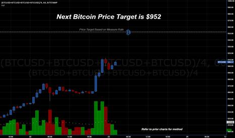 (BTCUSD+BTCUSD+BTCUSD+BTCUSD)/4: BTCUSD Bitcoin Continues Santa Rally - Next PriceTarget is $952