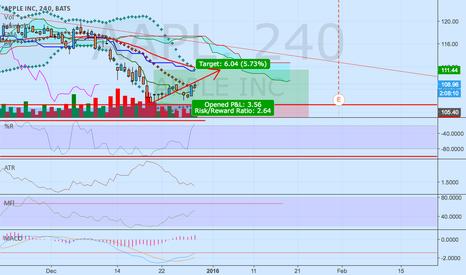 AAPL: short-term upward confirmed