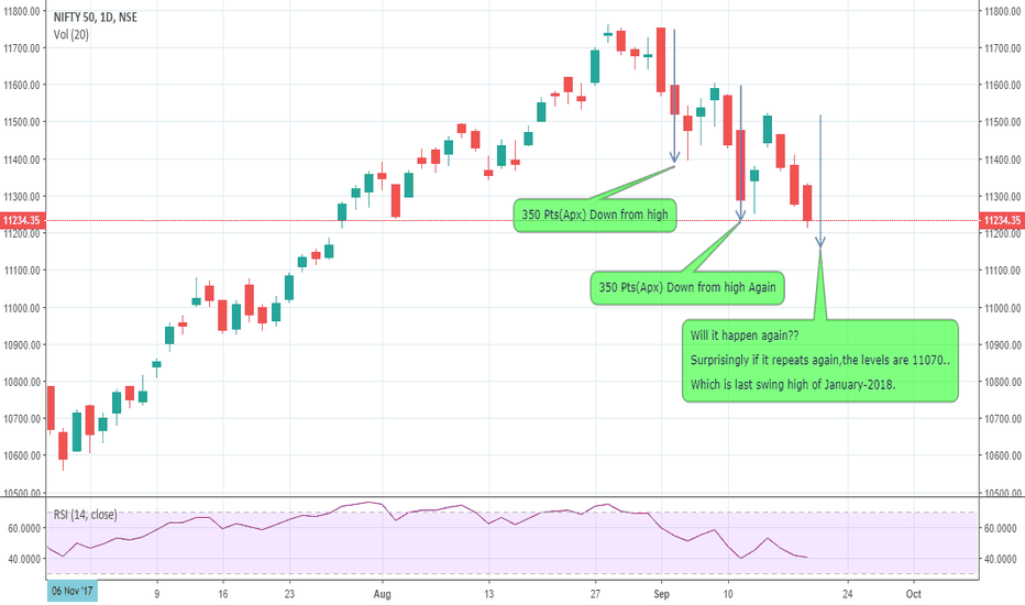 NIFTY: Interesting observation on Nifty