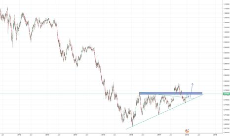 AUDUSD: AUD/USD potential 400-500 pips long