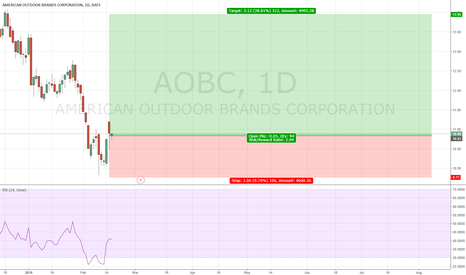 AOBC: AOBC - Long
