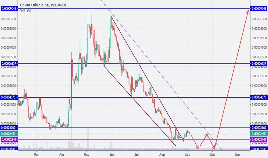 GNTBTC: gnt in accumulating zone for long term