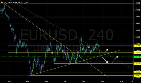 EURUSD: Eur/Usd ...