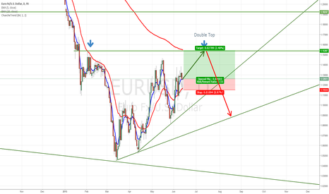 EURUSD: EURUSD Possible double top