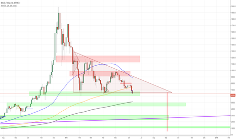 BTCUSD: Bitcoin is breaking out of the descending triangle - 5000$ next?