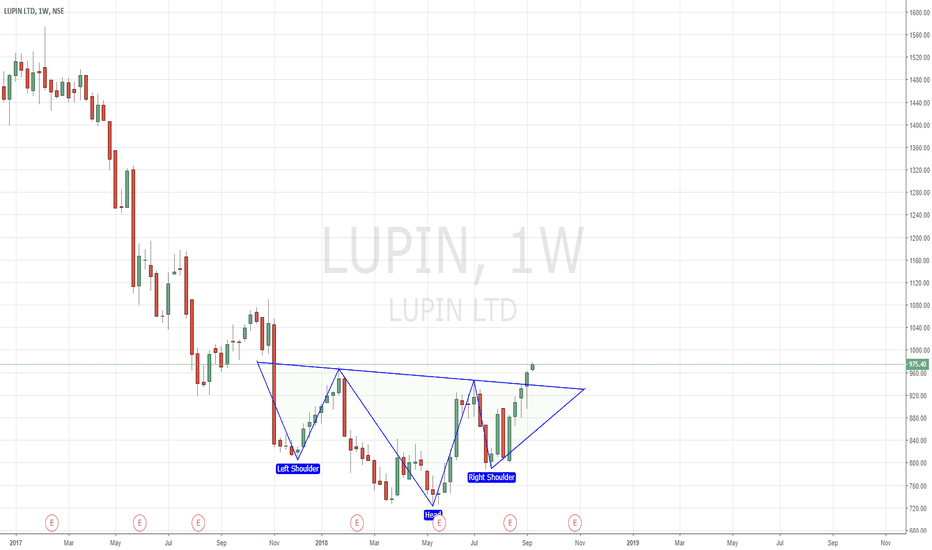 LUPIN: LUPIN |Inv. Head & Shoulders