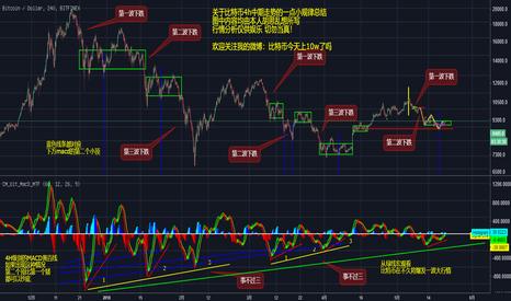 BTCUSD: 比特币中期趋势预测