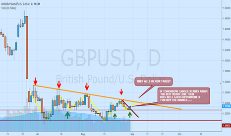 GBPUSD: LONG POSITION ON GBPUSD NEAR ABOUT 90 PIPS
