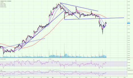 FB: FB wedge retest