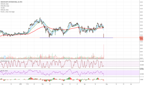 MGM: $MGM Oversold at Support