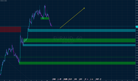 EURAUD: EUR AUD let's try again