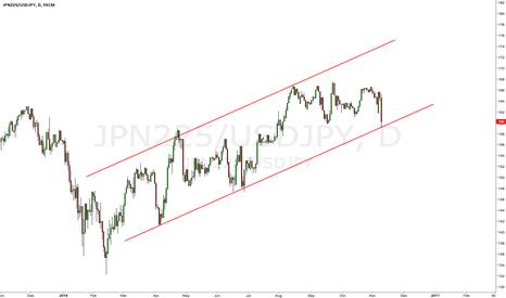 JPN225/USDJPY: $JPN225 in USD seems to have bottomed