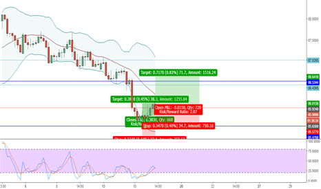 AUDJPY: AUDJPY BUY NOW - DAILY + 4HR OVER SOLD.
