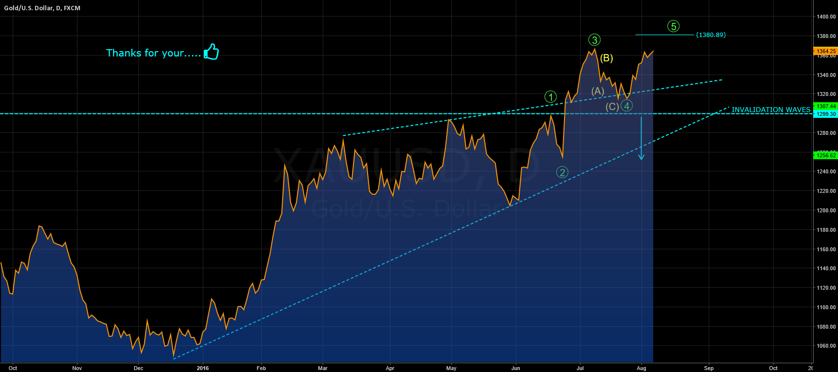 GOLD: WAVE 5 STILL IN PLAY