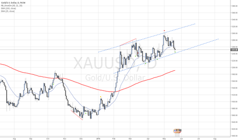 XAUUSD: Watching Gold for a rebound and buy trade