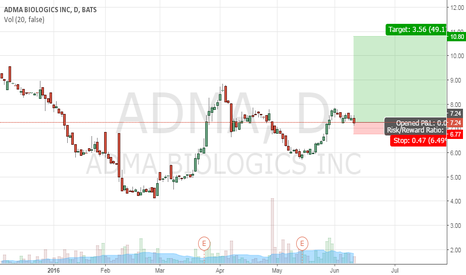 ADMA: Long ADMA at 7.24, stop loss at 6.77