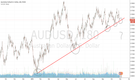 AUDUSD: audusd trendline
