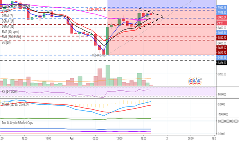 BTCUSD: Moving soon