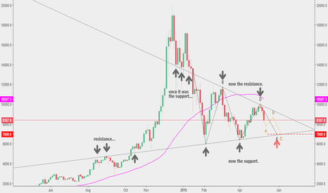 BTCUSD: $BTC update: can $7.0k be the next target?