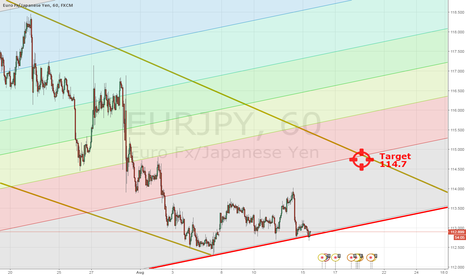 EURJPY: EURJPY Formation Hold - Up we go