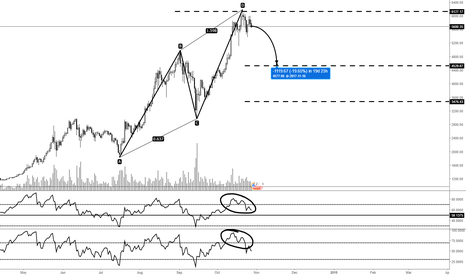 BTCUSD: Bitcoin potentially back down to 4600 after bearish AB=CD