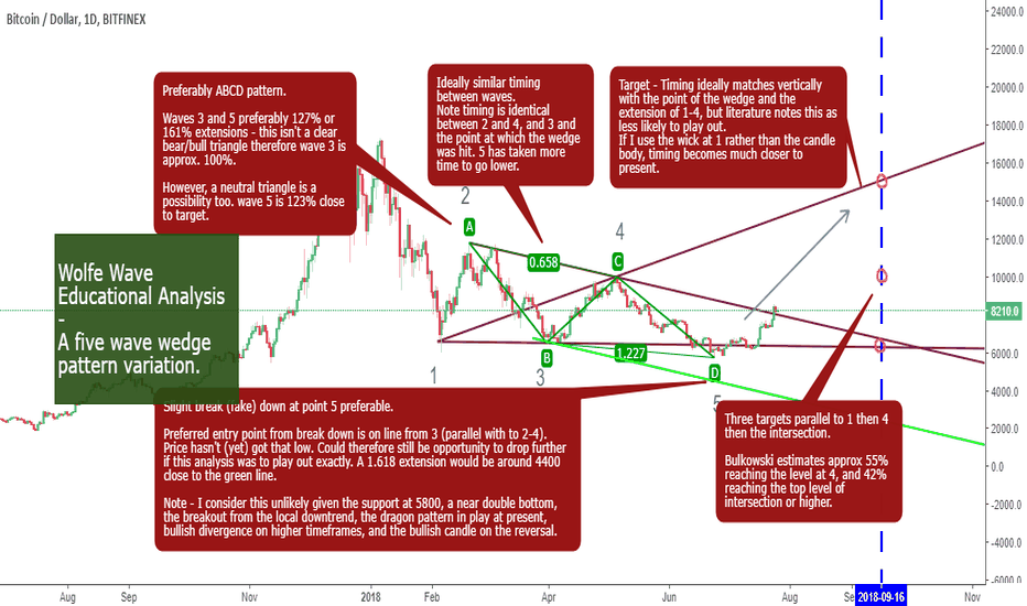 BTCUSD: Wolfe Wave idea taking further shape too