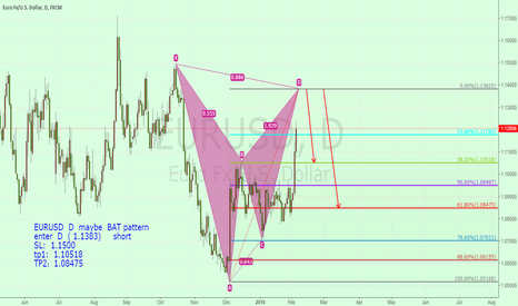 EURUSD: EURUSD  D  maybe  BAT pattern