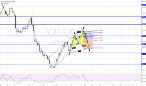 XAUUSD: POTENTIAL BULLISH CYPHER PATTERN ON XAUUSD