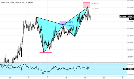 AUDCHF: AUDCHF butterfly