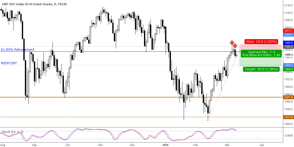 Short term Countertrend trade on S&P500