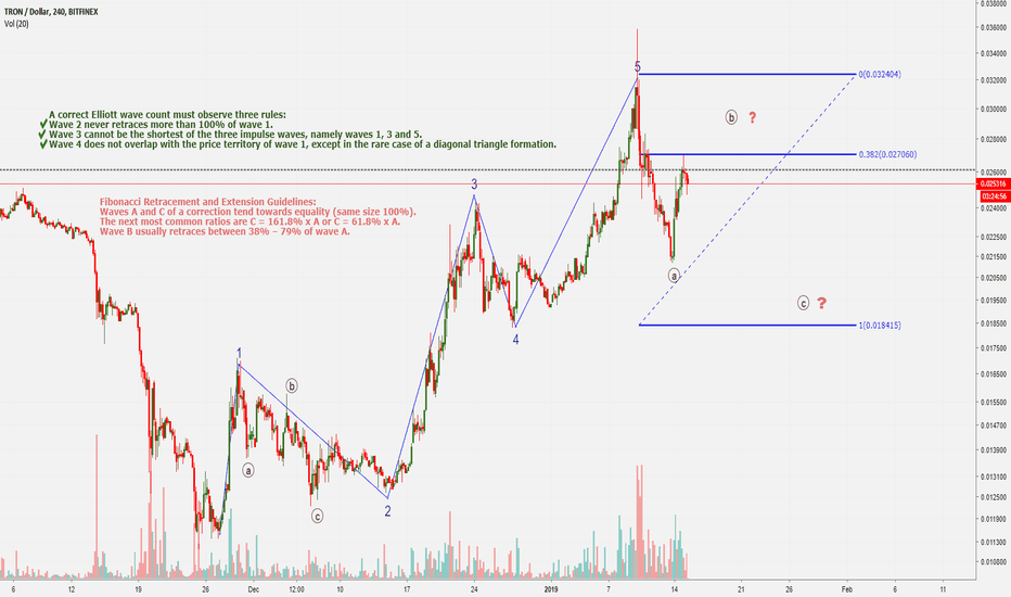TRXUSD: Detailed Elliott Wave Count of TRXUSD