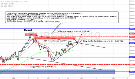 EURGBP: EURGBP LONGS - FAILED HEAD AND SHOULDERS PATTERNS