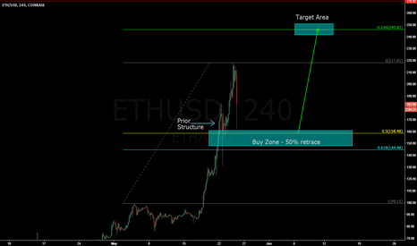 ETHUSD: Another buying Oppurtunity