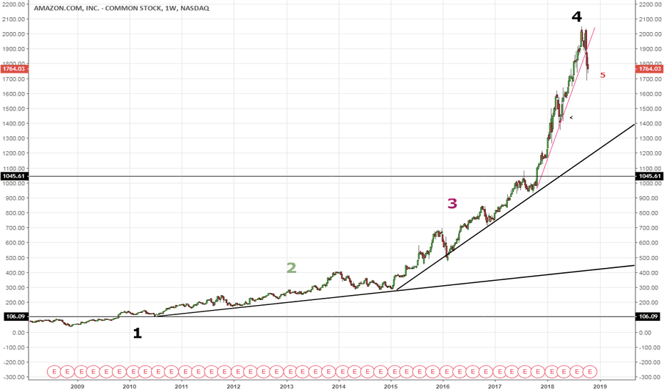AMZN: AMZN Amazon Phase 4 break. Crash imminent