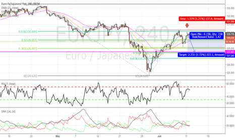 EURJPY: EURJPY - Possible double top on the horizon
