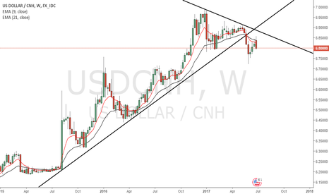 USDCNH: No doubt ... USD CHN will be shorted!