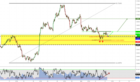 EURNZD: 2618: following the bigger trend on EURNZD