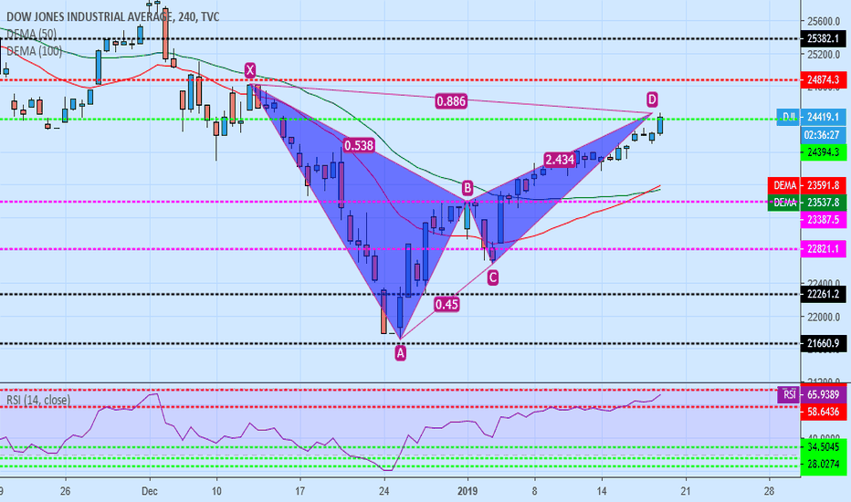 DJI: dji sell bat pattern