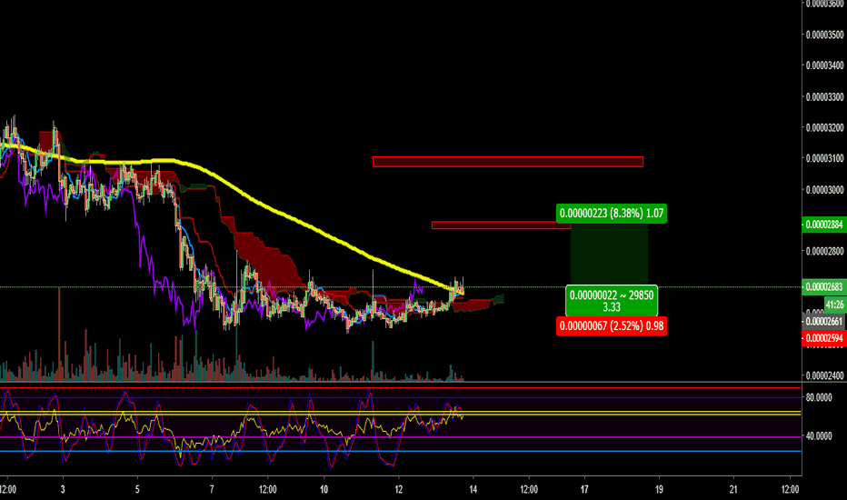 BQXBTC: BQXBTC bullish for me