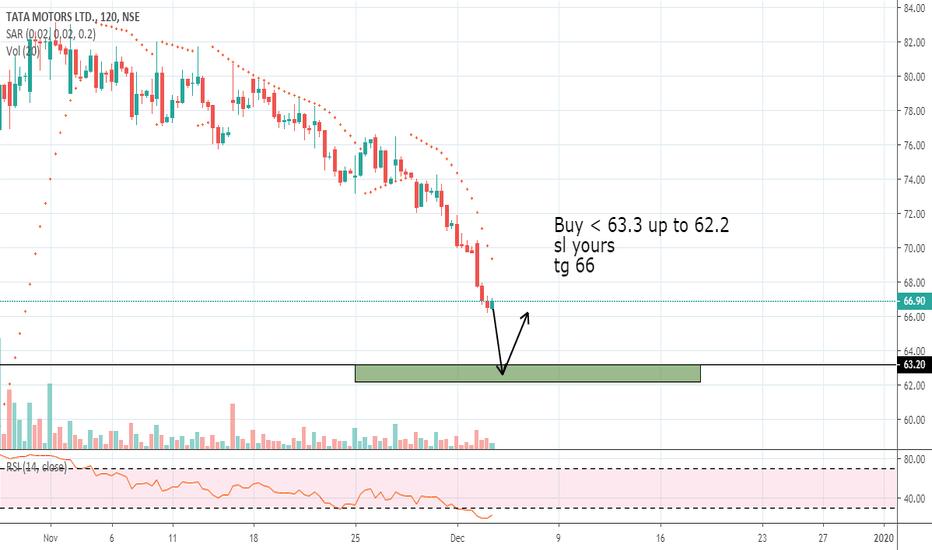 Tatamtrdvr Stock Price And Chart Nse Tatamtrdvr Tradingview India